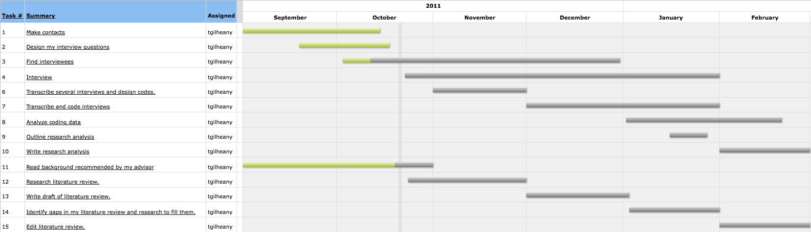 Gantt chart from middletown to the middle east gantt nvjuhfo Images